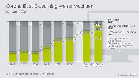 E-Learning dominiert die Weiterbildung der vertrieblich Tätigen